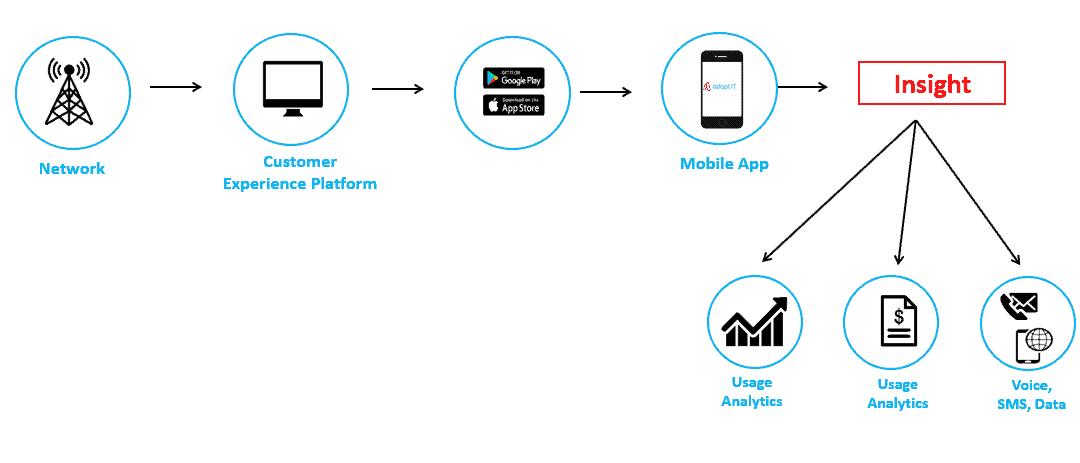 MobileApp