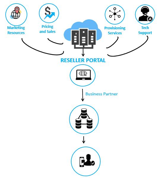 Reseller Portal