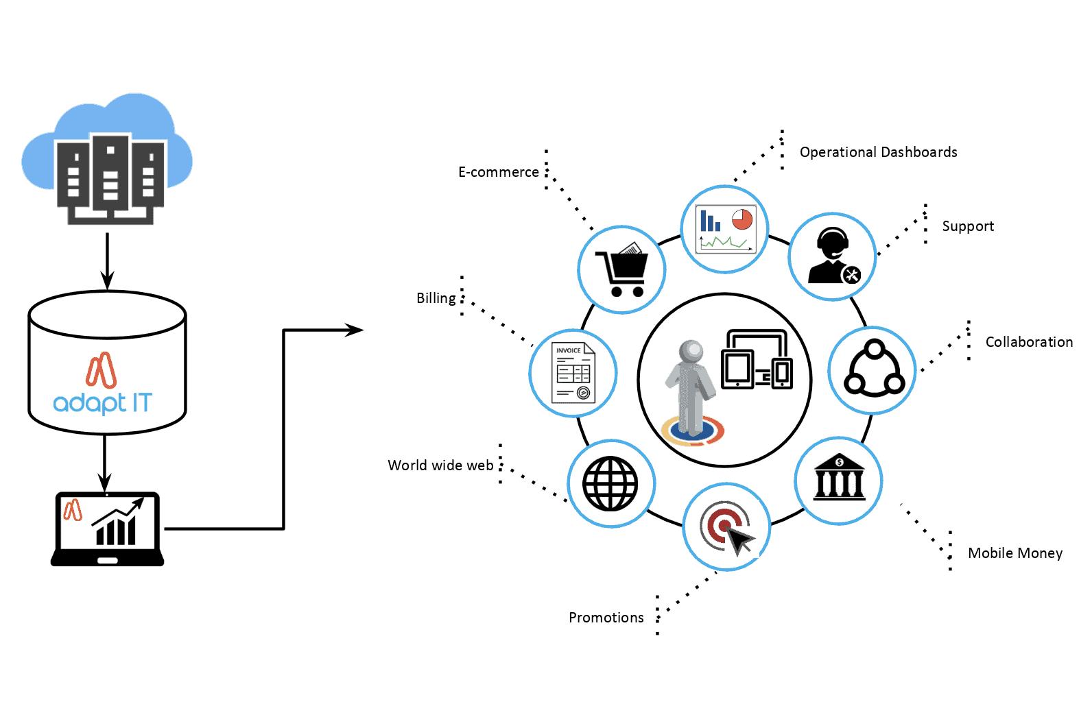 Customer Experience Portal