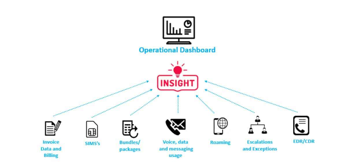 Operational Dashboard