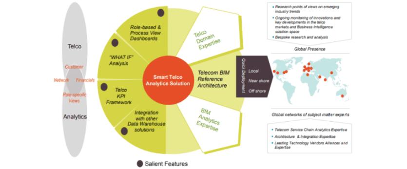 How telecoms companies use data analytics