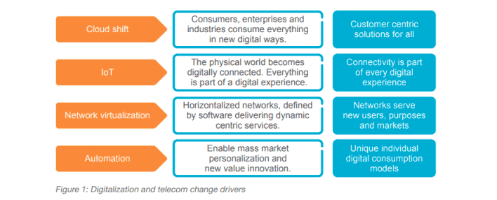 Digitalization and telecom change drivers by Ericsson