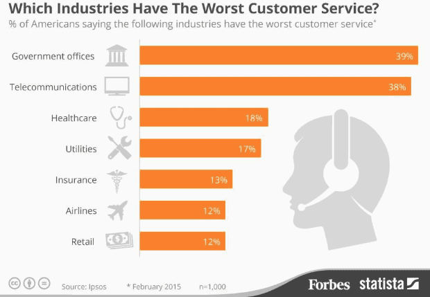 Which industries have the worst customer service