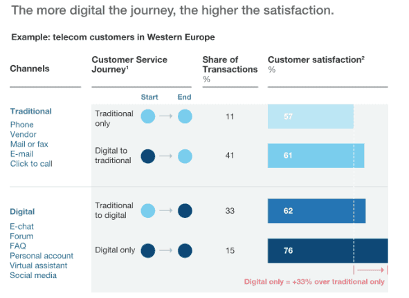 Mckinsey: the more digital the journey, the higher the satisfaction