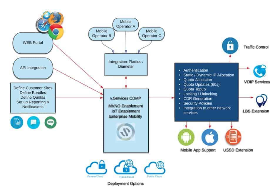 Adapt-IT-Telecoms-APN-as-a-Service