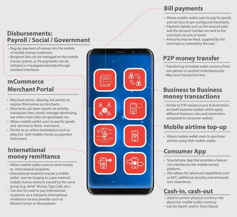 Mobile Wallet How it Works Diagram