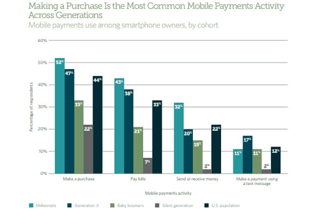 mobile money transfers data